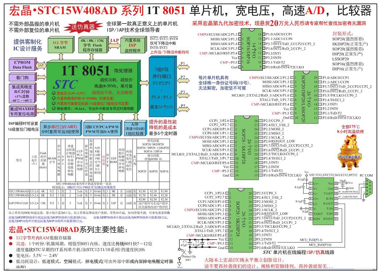 宏晶stc15w408ad系列单片机总体介绍